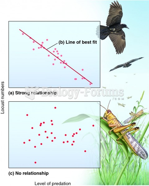 How locust numbers might be correlated with predation.