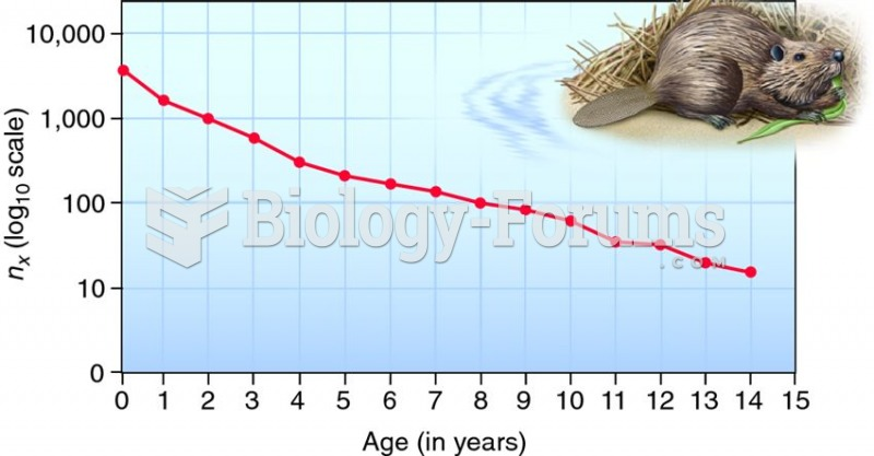 Survivorship curve for the North American beaver.
