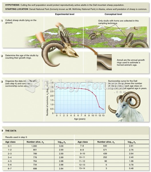 Examining the survivorship curve of a Dall mountain sheep population reveals information on the caus