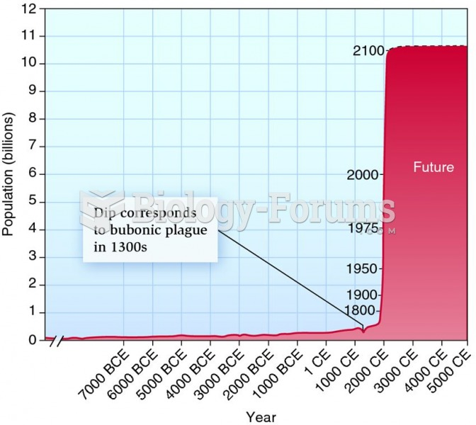 World human population growth through history illustrates an exponential growth pattern.