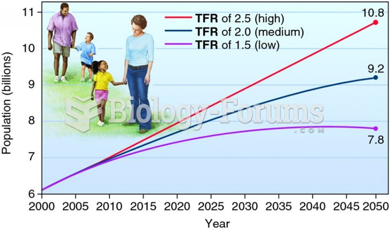 Population predictions for 2000–2050, using three different total fertility rates (