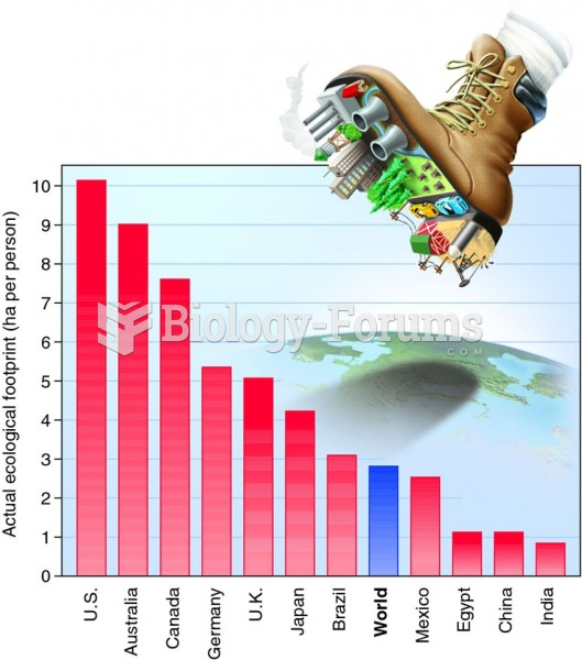 Ecological footprints of different countries.