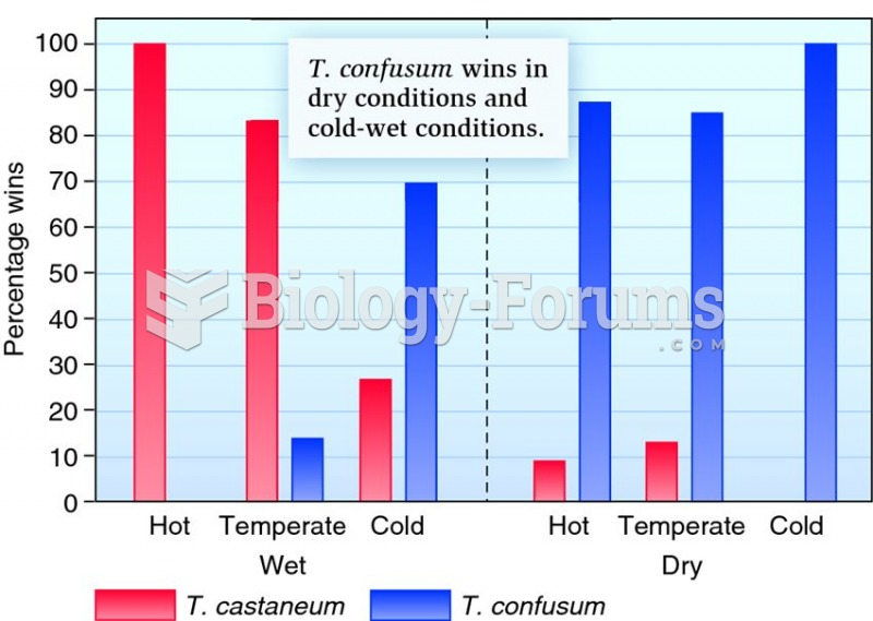 Influence of abiotic factors on competition between T. castaneum and T. confusum.