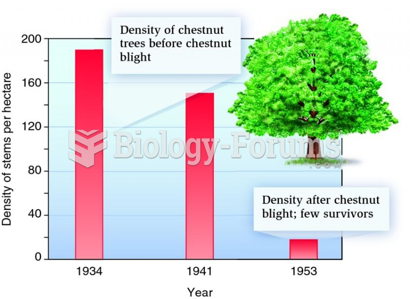 Effects of introduced parasites on American chestnut trees.