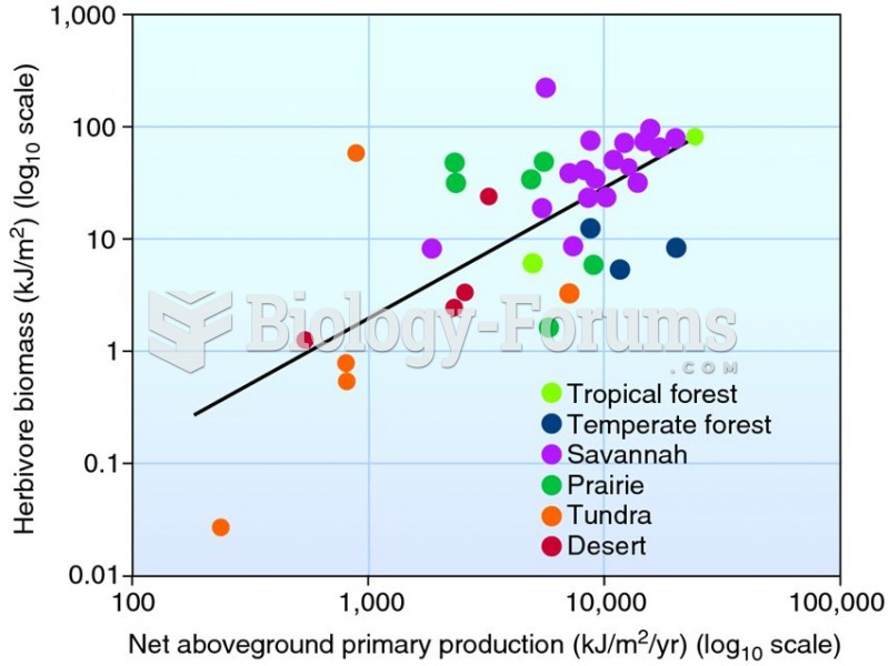 Herbivore biomass is positively correlated with net aboveground primary production.