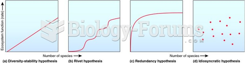 Four main models that describe the relationship between ecosystem function and biodiversity.