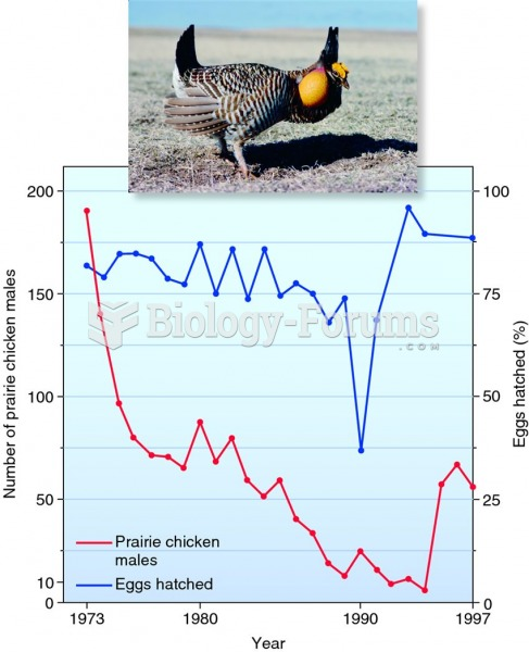 Changes in the abundance and egg-hatching success rate of prairie chickens.