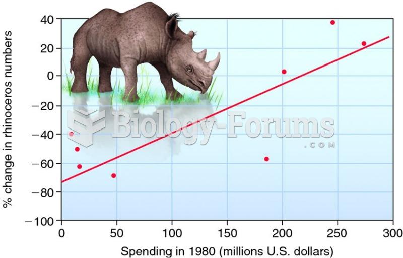 The economics of conservation.