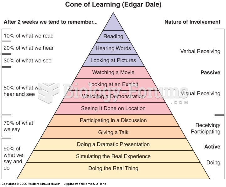 Cone of Learning (adapted from Dale).