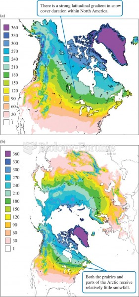 (a) Mean duration (days) and (b) average maximum depth (mm) of snow cover throughout northern latitu