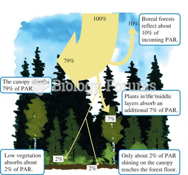 Photosynthetically active radiation (PAR) diminishes substantially with passage through the canopy o