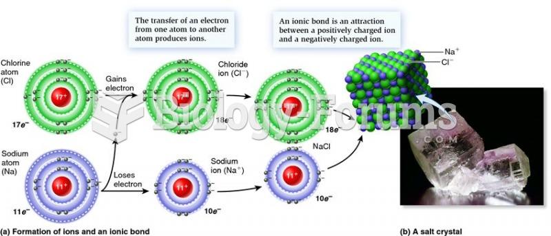 Ionic bonding in table salt (NaCl)
