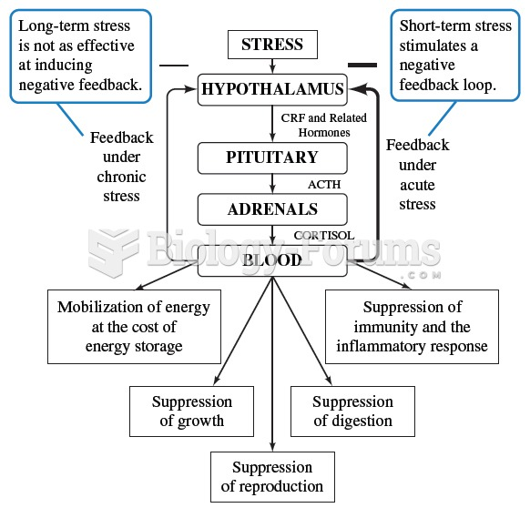 Mammals posses a number of physiological pathways related to stress. One example is the hypothalamic