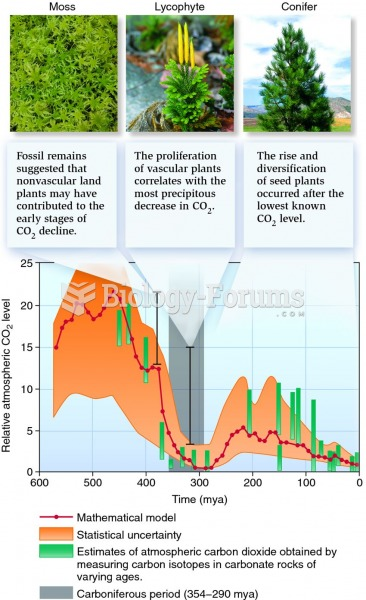 Changes in Earth's atmospheric carbon dioxide levels over geological time.