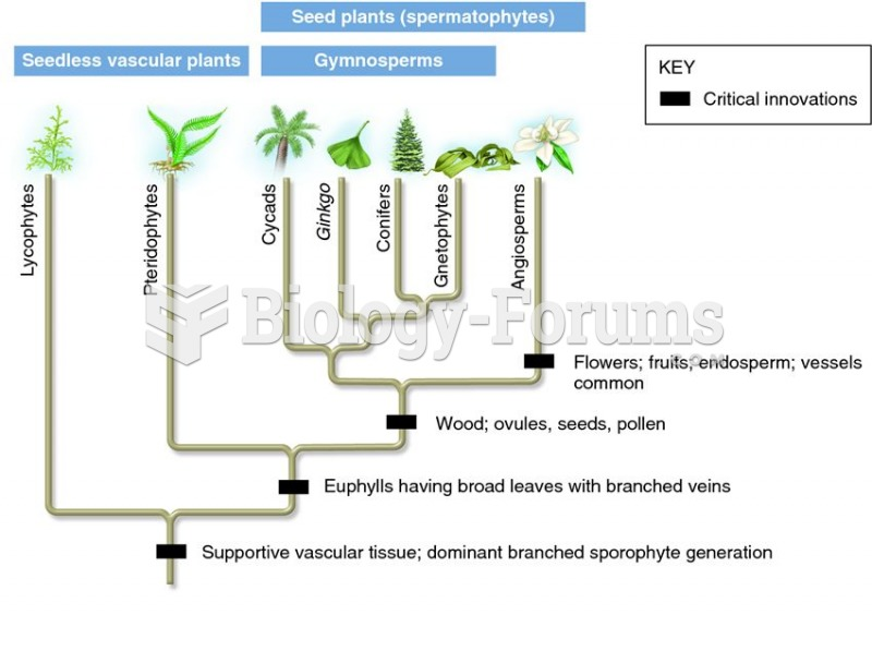 Phylogeny of modern seedless and seed plants showing critical innovations