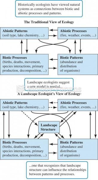Studies in landscape ecology indicate that interactions between biotic and abiotic processes are dep