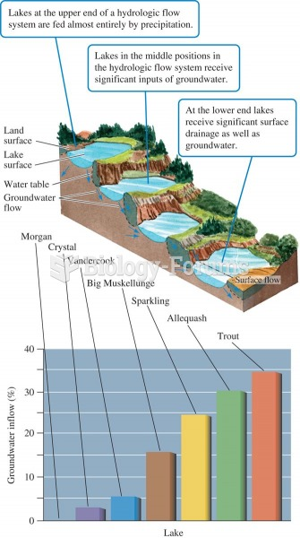 Lake position in the landscape and proportion of water received as groundwater (data from Webster et