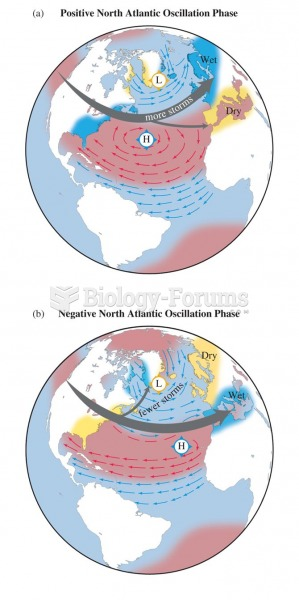 Large-scale impacts of the (a) positive, and (b) negative phases of the North Atlantic Oscillation.