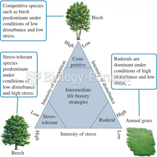 Grime's classification of plant life-history strategies