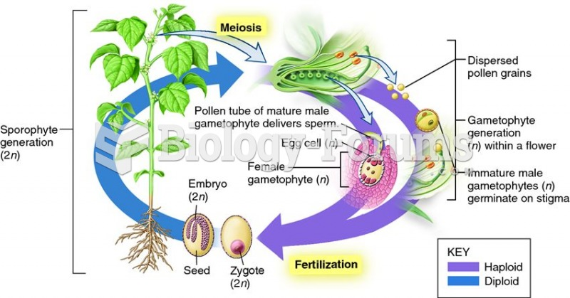 The sexual cycle of flowering plants involves alternation of sporophyte and gametophyte generations.