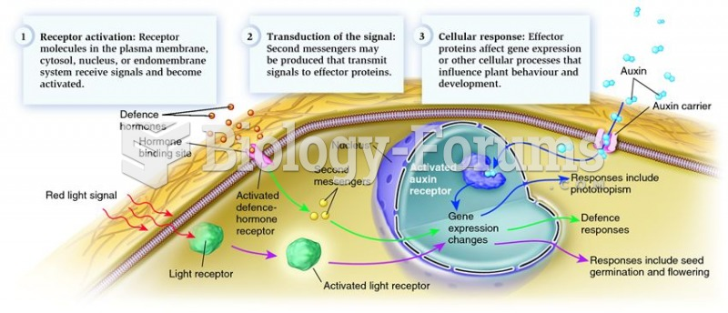An overview of plant signal transduction.