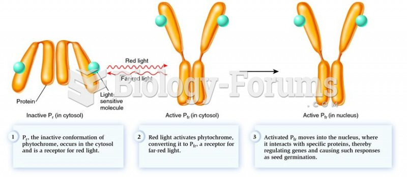 How phytochrome acts as a molecular light switch.