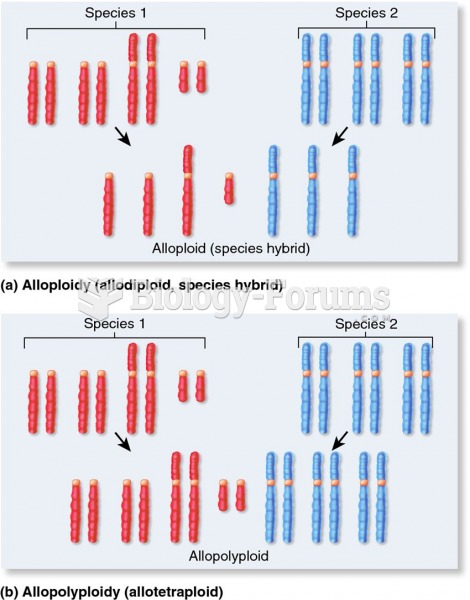 A comparison of alloploidy (seen in species hybrids) and new allopolyploid species.