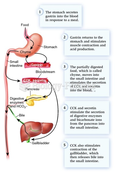 Hormonal regulation of digestion rate in the stomach and small intestine.