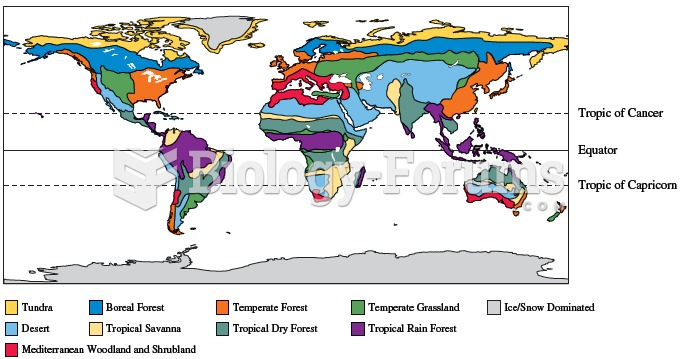 Variation in climatic conditions result in geographic variation in the distribution of biome types a