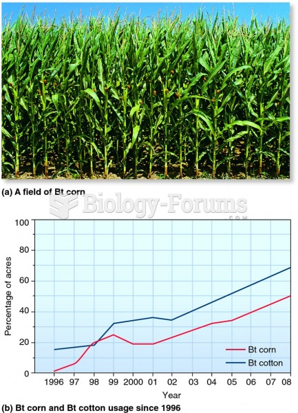 The production of transgenic crops