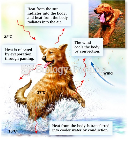 The four ways in which animals exchange heat with the environment are radiation, evaporation, convec