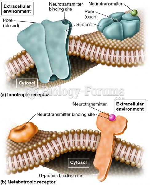 The two major categories of postsynaptic receptors.