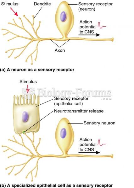 Sensory receptors.