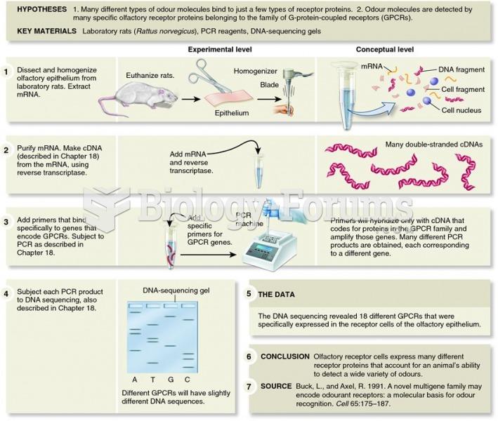 Buck and Axel identified olfactory receptor proteins in olfactory receptor cells.