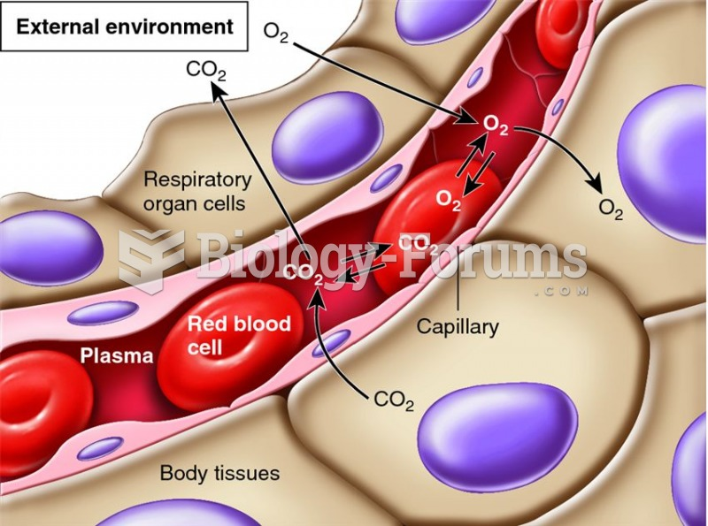 Overview of gas exchange between the environment, blood, and cells.