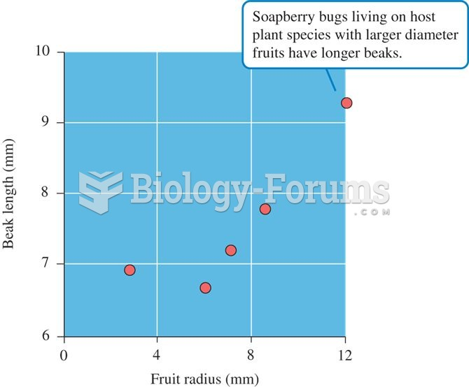 Relationship between fruit radius and beak length in populations of native and introduced species of