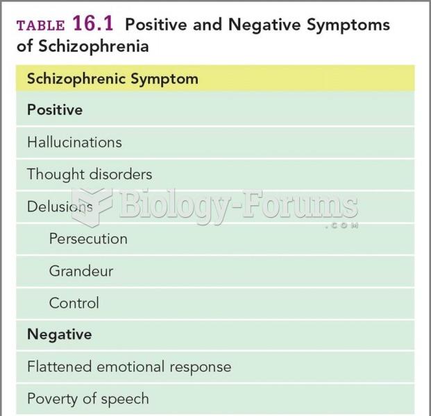 Positive and Negative Symptoms of Schizophrenia