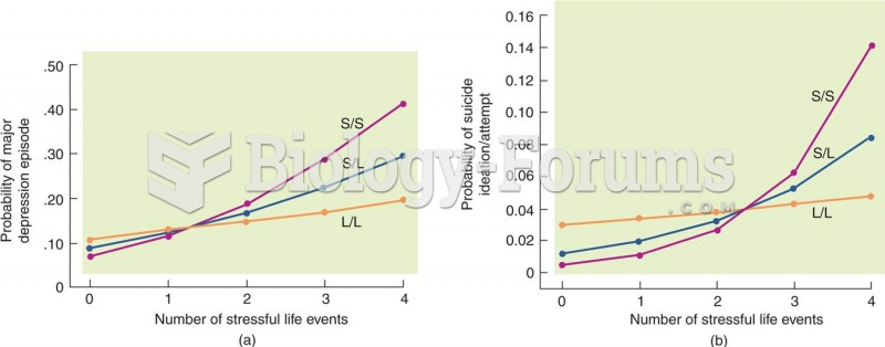 Stressful Life Events, 5-HTT, and Depression