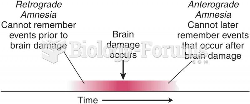 A Schematic Definition of Retrograde Amnesia and Anterograde Amnesia