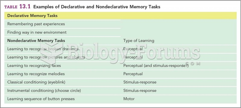 Examples of Declarative and Nondeclarative Memory Tasks