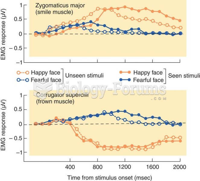 Unconscious Imitation of Facial Expressions of Emotions