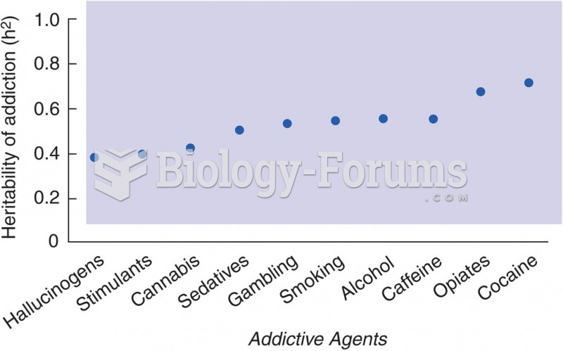 Heritability (h2) of Addiction to Specific Addictive Agents