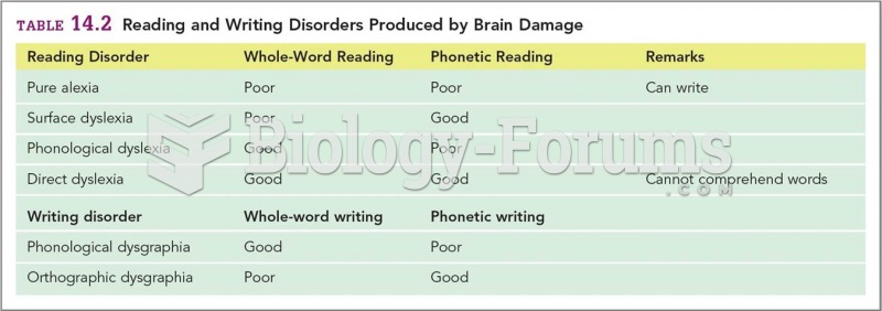 Reading and Writing Disorders Produced by Brain Damage