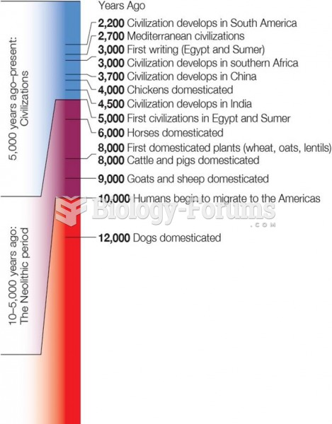 Time Line of Human History From Upper Paleolithic Period to the Present