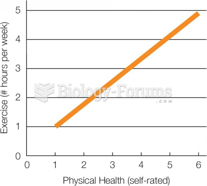 Physical Health and Exercise Are Correlated—But Which Causes Which?
