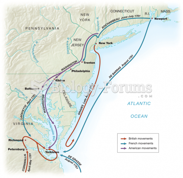 The Yorktown Campaign,  April to September 1781