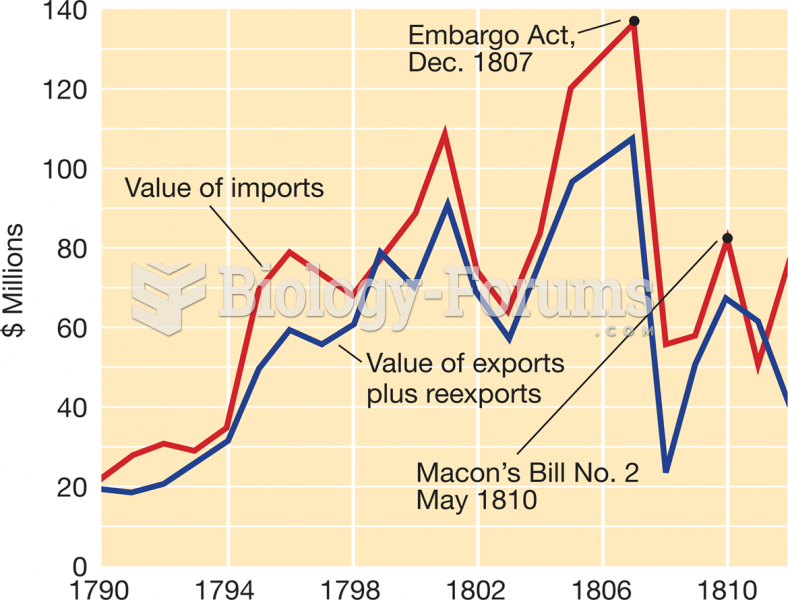 American Foreign Trade, 1790–1812
