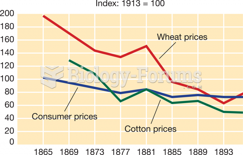 Wheat and Cotton Prices and Consumer Price Indexes, 1865–1896