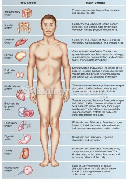 Body systems and their major functions.