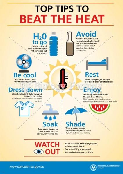 Ways to prevent heat waves
